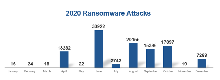 Ransomware attacks launched in 2020