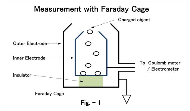 Charge Measurement Keysight