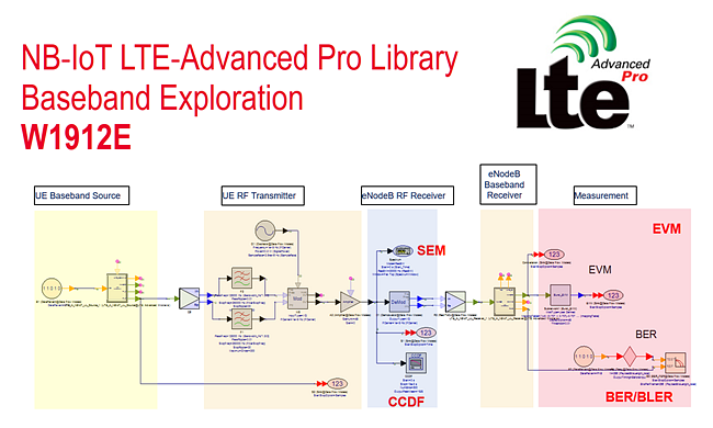 NB-IoT (LTE-Advanced Pro) Baseband Exploration Library in SystemVue 2017